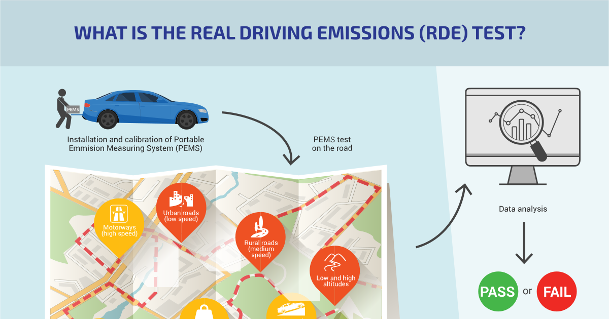 RDE: What is the real driving emissions test? | Car
